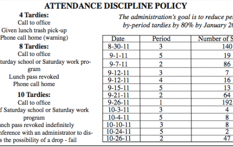 CHS institutes tardy sweeps to satisfy the state's required number of instructional minutes
