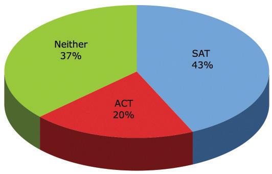 The ACT versus the SAT