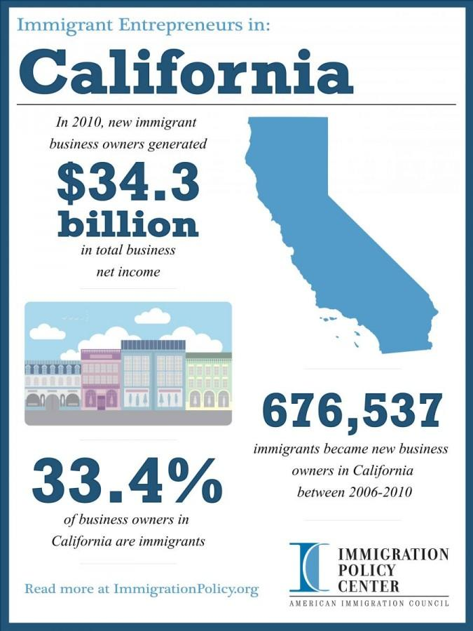 CA Immigration Initiative