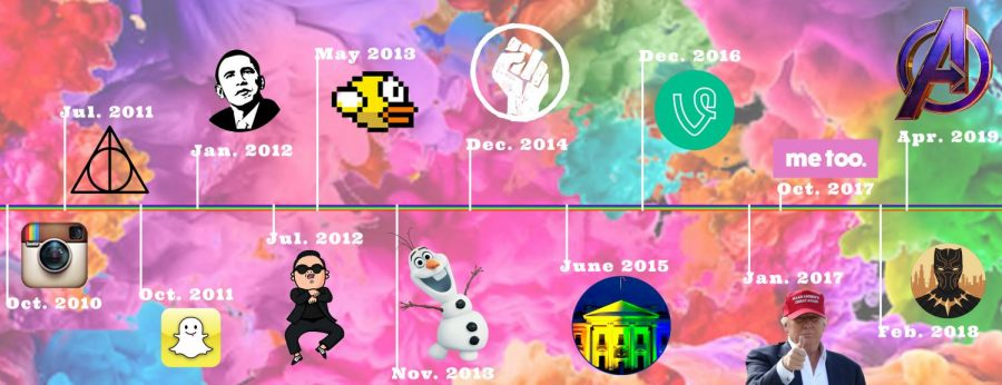 decade timeline