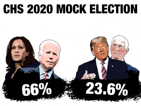 CHS mock election matches national results